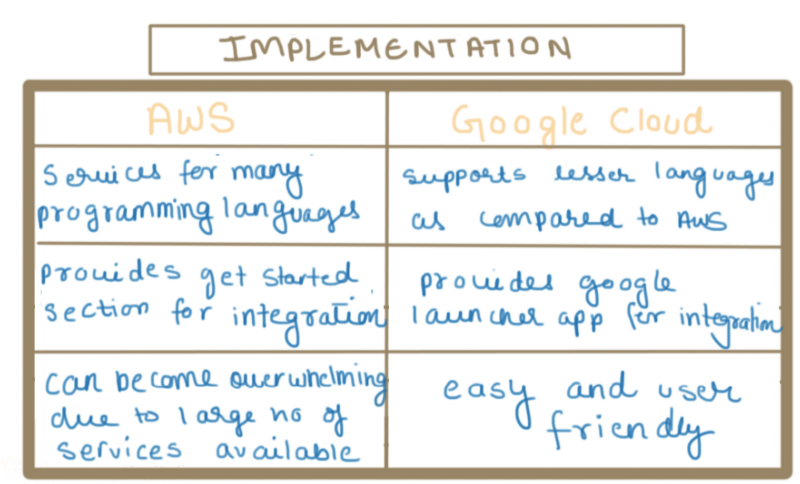 Implementation: AWS & Google Cloud | dimensionless