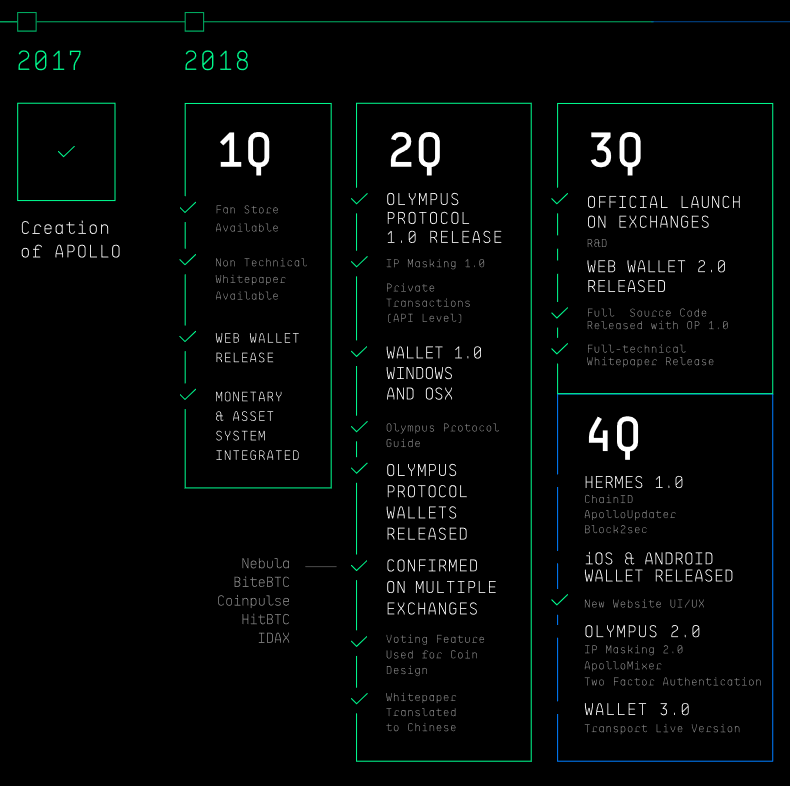 Apollo Roadmap 2017/2018
