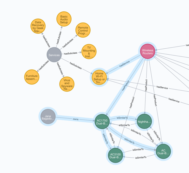 Constructing Multi-Turn Conversational Voice Experiences with a Knowledge Graph