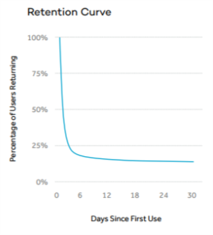 retention curve issue