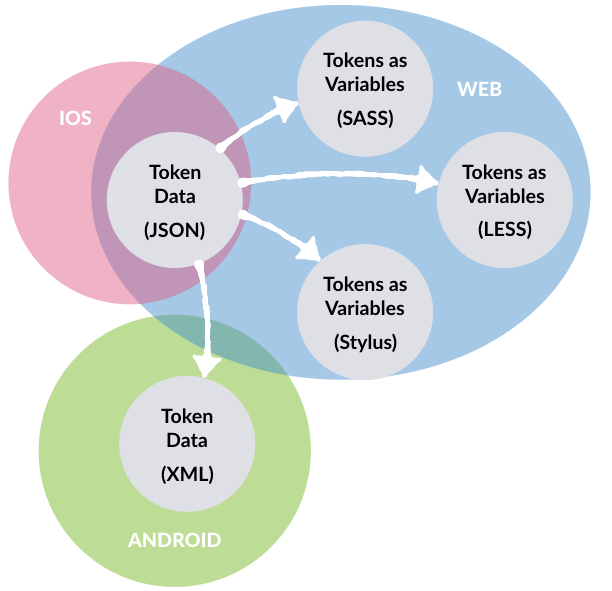 similarly json creates a bridge to other platforms whether directly consumed in ios work or transformed into xml for android teams