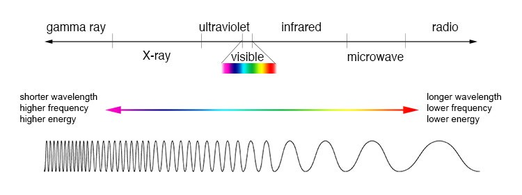How Does WiFi Work?  - Electromagnetic Spectrum