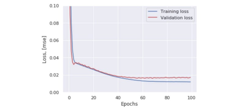Machine learning for anomaly detection and condition monitoring