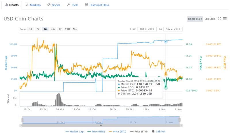 USD Coin - Stablecoin - Blox charts