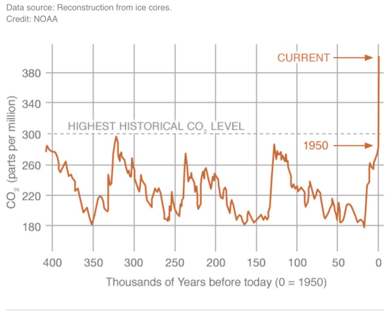 Carbon dioxide levels in the air over the past 400,000 years. CREDIT: NOAA