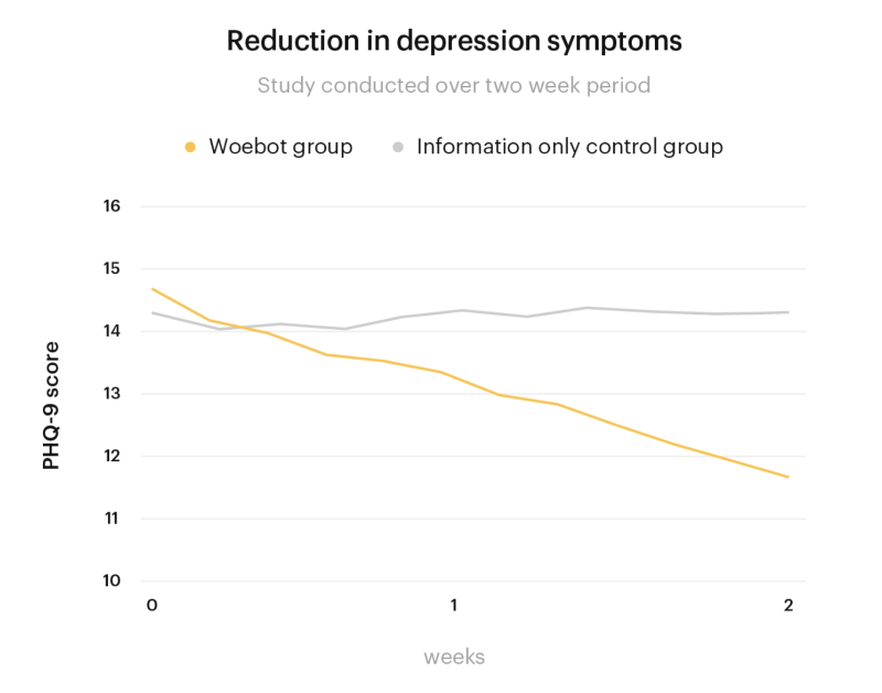 Graph showing a greater reduction in symptoms of depression among a group of students using Woebot versus a control group
