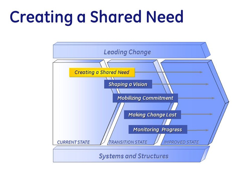 Creating a Shared Need