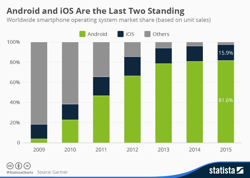 Android and iOS Are the Last Two Standing, worldwide smartphone operating system market share based on unit sales
