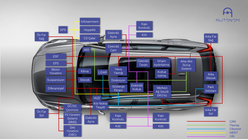 Electronic Control Units of the vehicle