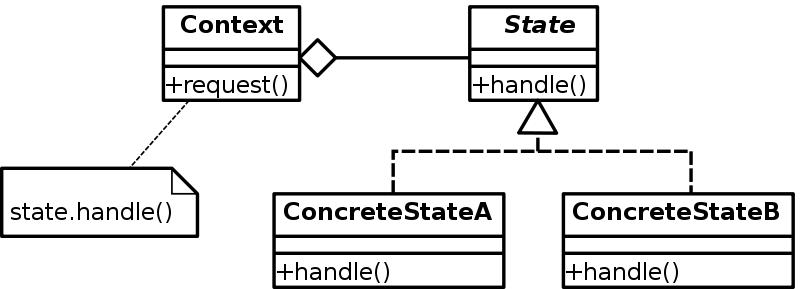 The state pattern with vanilla javascript patrick ackerman medium state pattern uml diagram source wikipedia ccuart Image collections