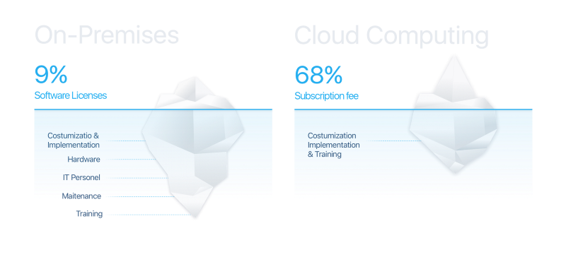 On-Premises vs Cloud Computing