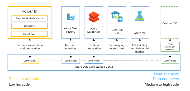 Driving Insights at Scale Using a Common Data Model (CDM) on Azure Data Lake