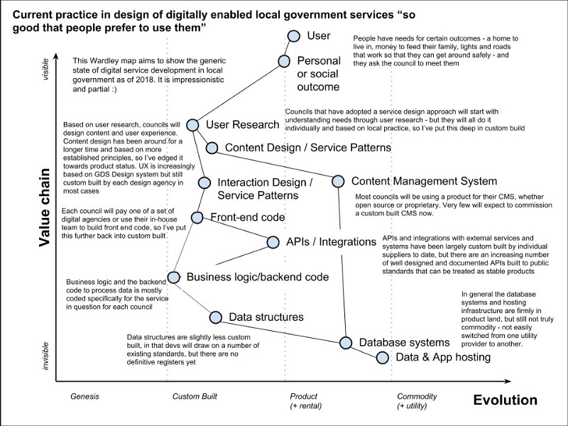 A Wardley Map of current practices in building local government digital services