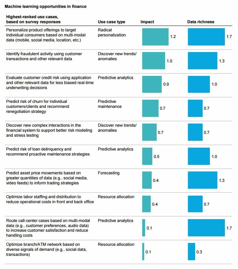 Image Result For Mckinsey Machine Learning Report