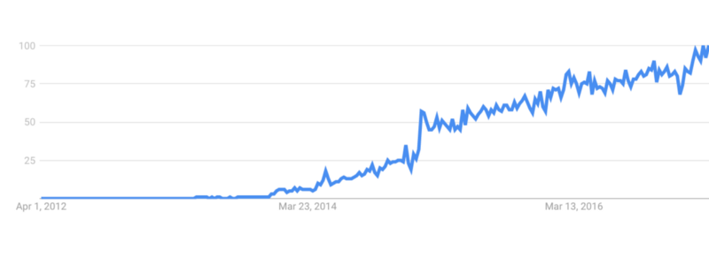 Yes, React is taking over front-end development. The question is why.