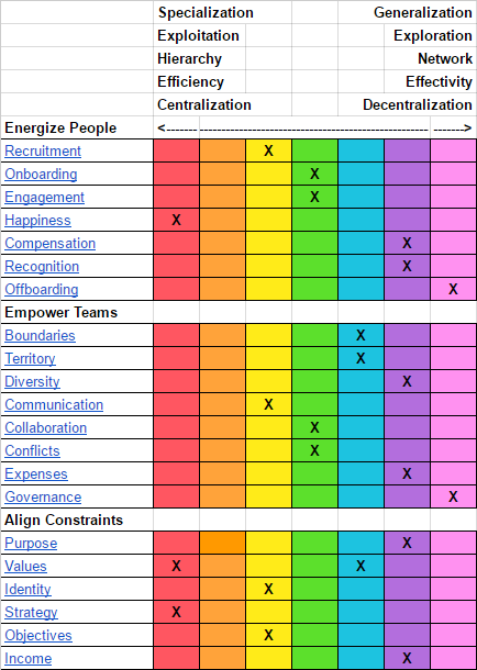 What Are Agility Scales?