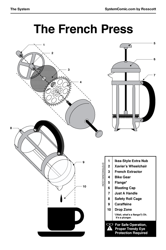 How Does A French Press Work? I Love Charts Medium