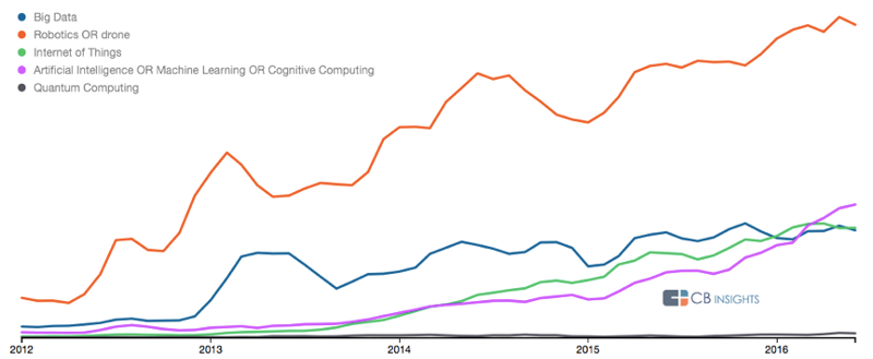 Search trends for robotics