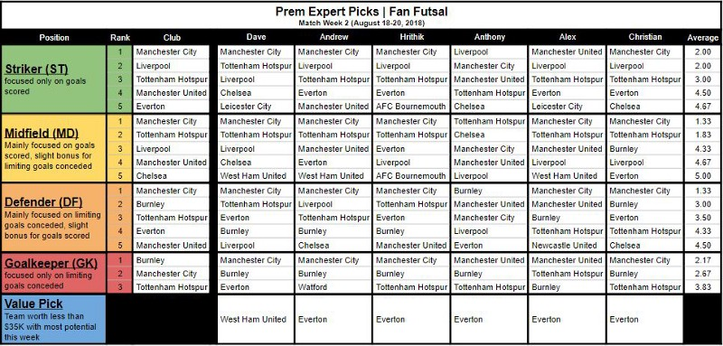 Premier League Fan Futsal Expert Picks (MW2)