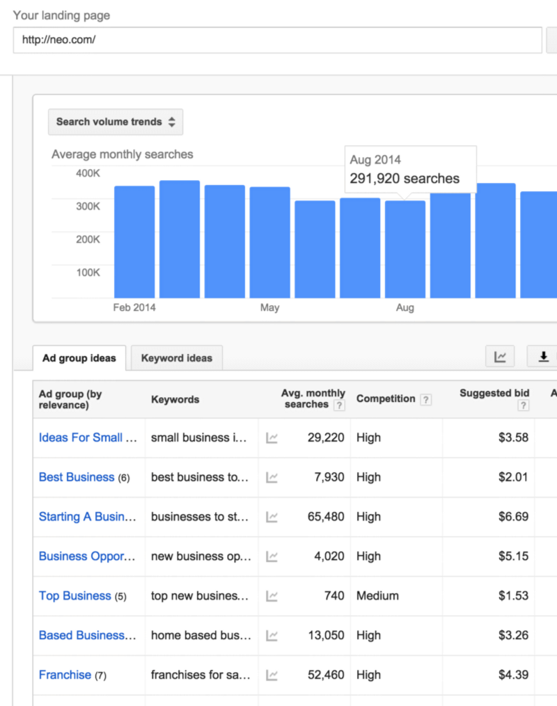 How to setup ads successfully for early stage startups and founders.