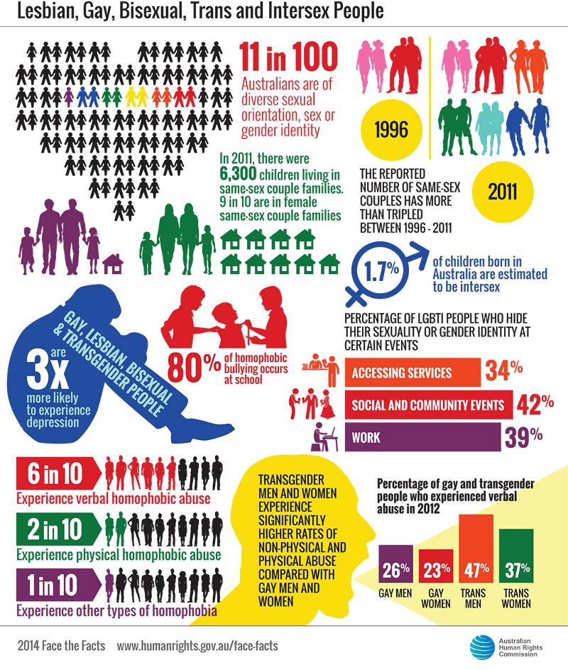 an analysis of alternative discrimination in todays american society discrimination of homosexuality A survey conducted by the center for american progress in january 2017 found that one in four lgbt respondents had experienced discrimination based on sexual orientation or [18] under attorney general jeff sessions, the department of justice has also reversed course on its interpretation of title vii.