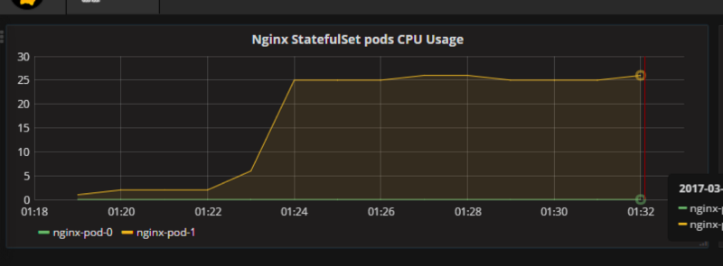 "How to Utilize the ""Heapster + InfluxDB + Grafana"" Stack in Kubernetes for Monitoring Pods"