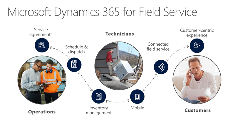 6 Ways to Leverage the Power of Dynamics 365 for Field Service 1 4KrPqry3z7jiY706456wlg