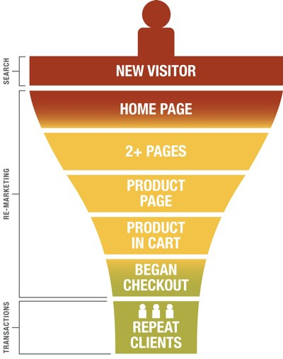 Visitor funnel