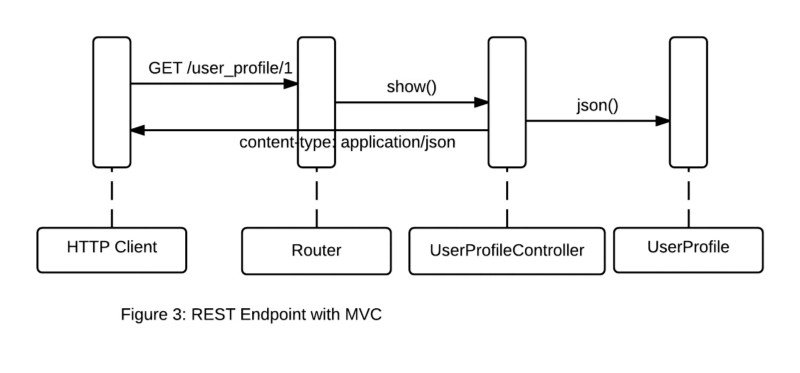 as it turns out mvc frameworks are also well suited for developing rest endpoints the resource oriented nature of rest maps nicely to the concept of