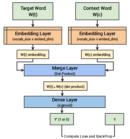 Implementing Deep Learning Methods and Feature Engineering for Text