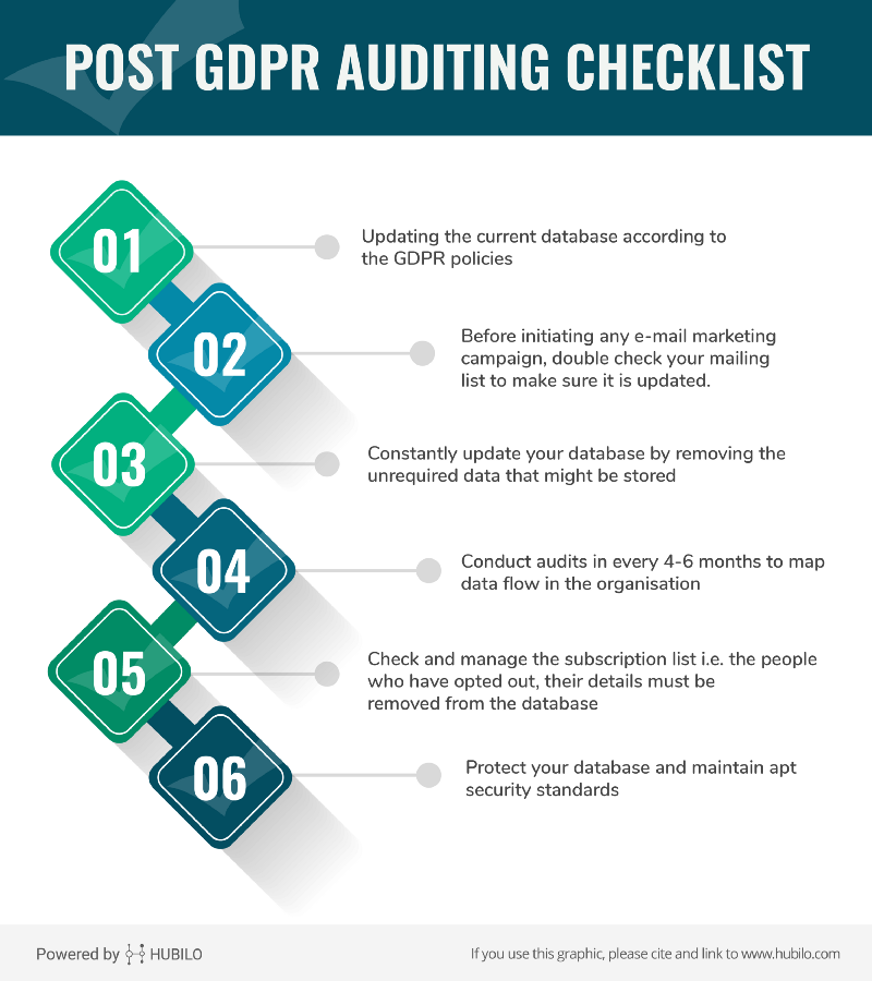 [Infographic]: Post-GDPR Auditing Checklist