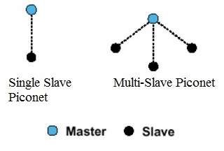 What is Bluetooth? Master Slave Piconet