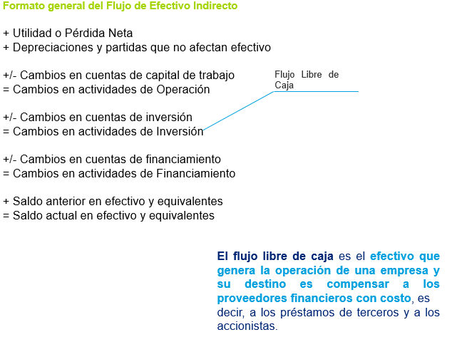 how to get free cash flow from ebitda