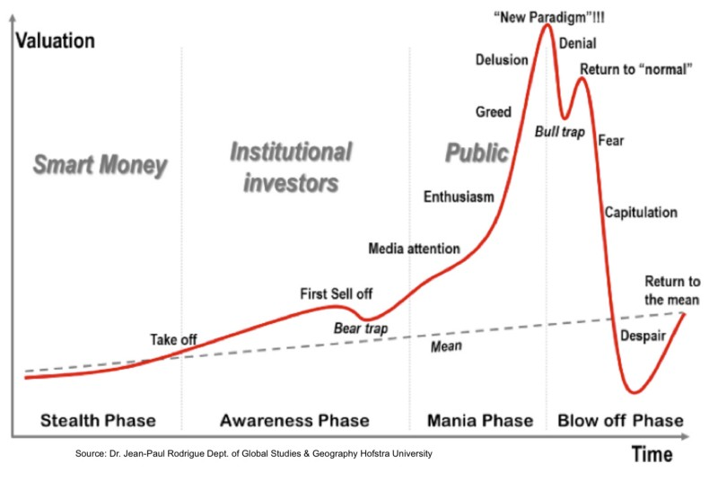 Image result for market cycles