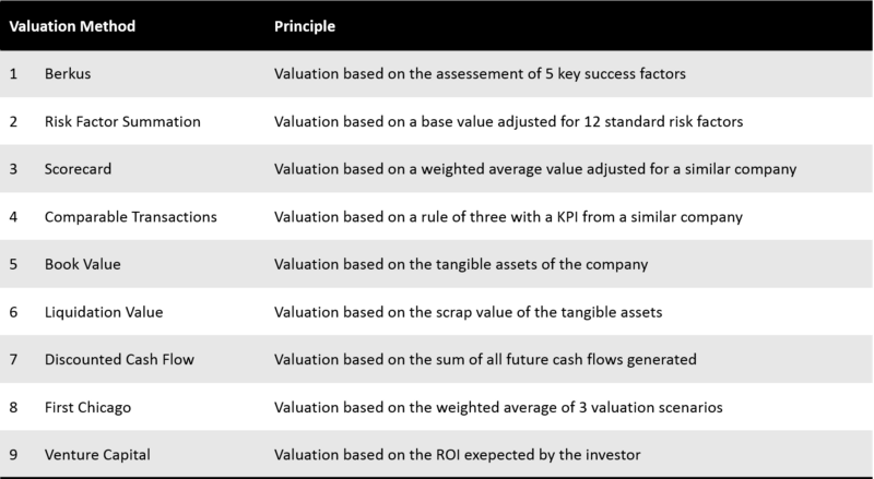 Valuation For Startups—9 Methods Explained