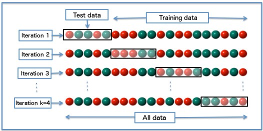 5 Reasons Why You Should Use Cross-Validation in Your Data Science