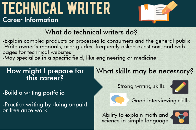 technical writer interview questions