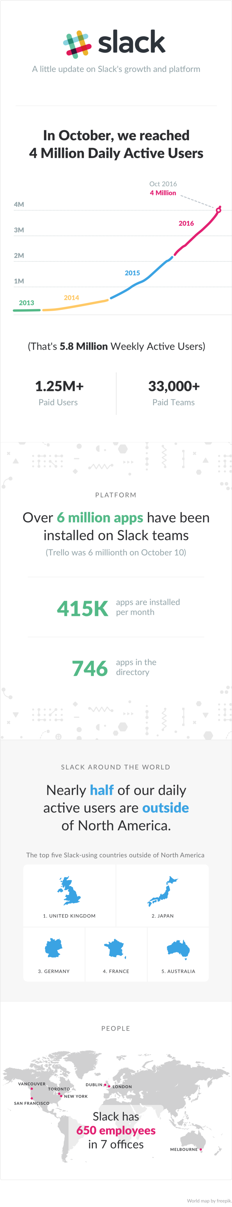 Slack growth at Nov. 2nd 2016