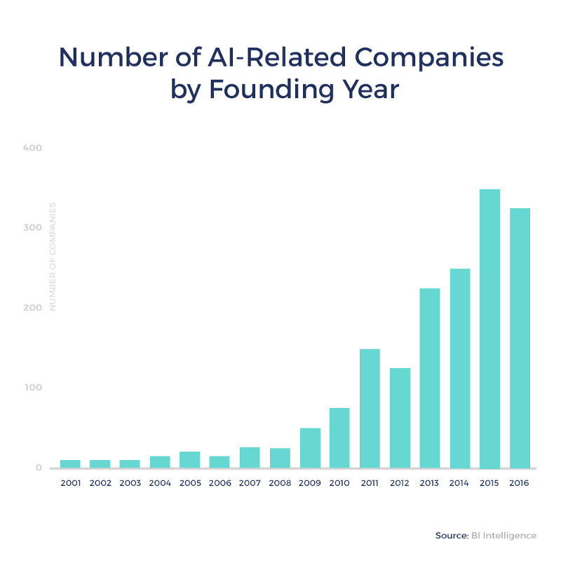 AI related companies by founding from 2016 data for chatbots and voice applications