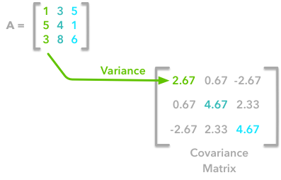 Preprocessing for deep learning: from covariance matrix to