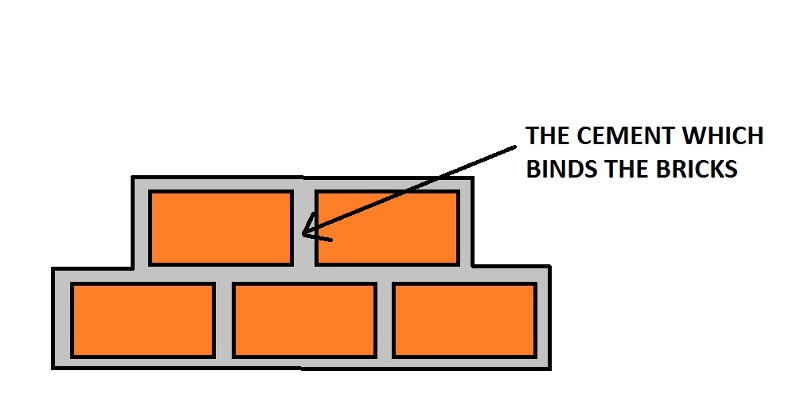 Image of the cement that binds the bricks