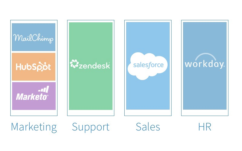 The evolution of the SaaS stack.
