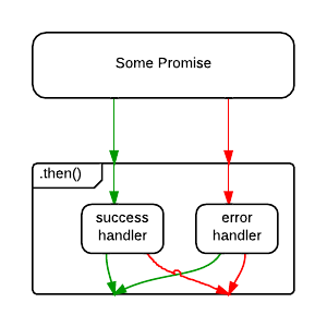 promise without catch() error