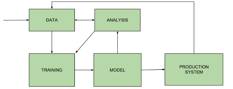 Machine Learning in Real Life: Tales from the Trenches to the Cloud – Part 1