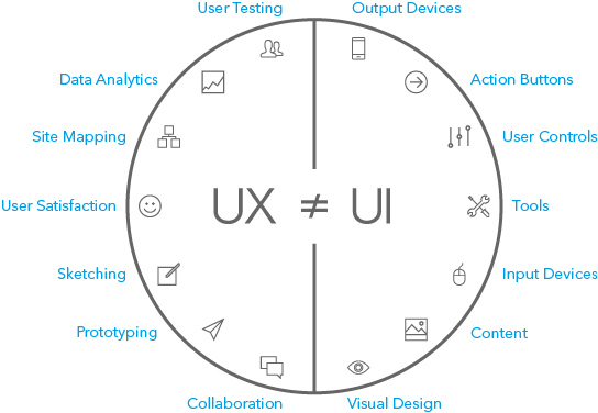 UX is UI – Mike Atherton – Medium