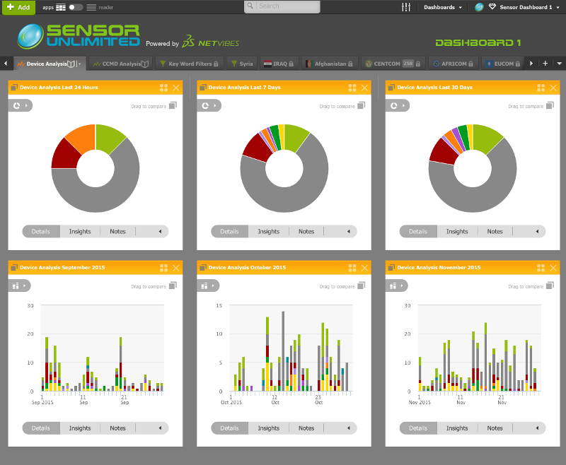Sensor Unlimited Dashboard