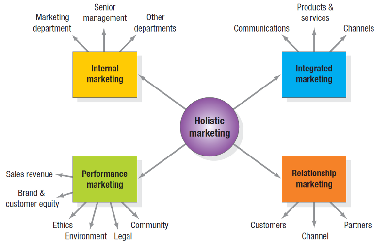 meaning of marketing management