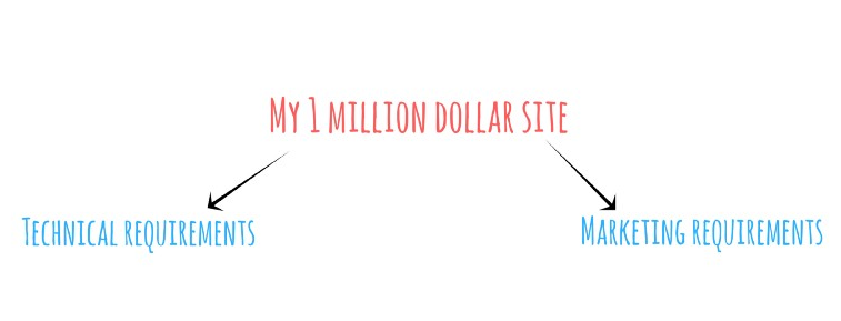 what you need for a 1 million dollar site