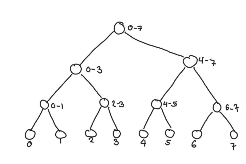 The number beside the node represents the range of indices of the segment it represents