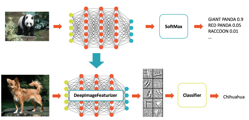 Deep Learning With Apache Spark: Part 2